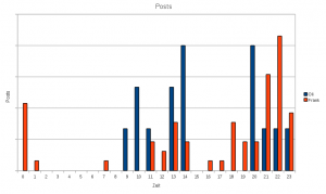 Statistike der Blog Posts